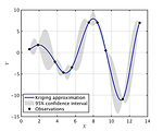 Kriging prediction of the X.SinX function