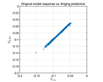 Validation error of a Kriging model of an existing data (truss)