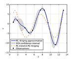 PC-Kriging prediction of the X.SinX function