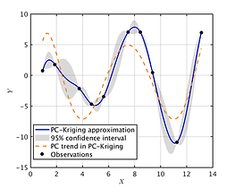 1D PC-Kriging example