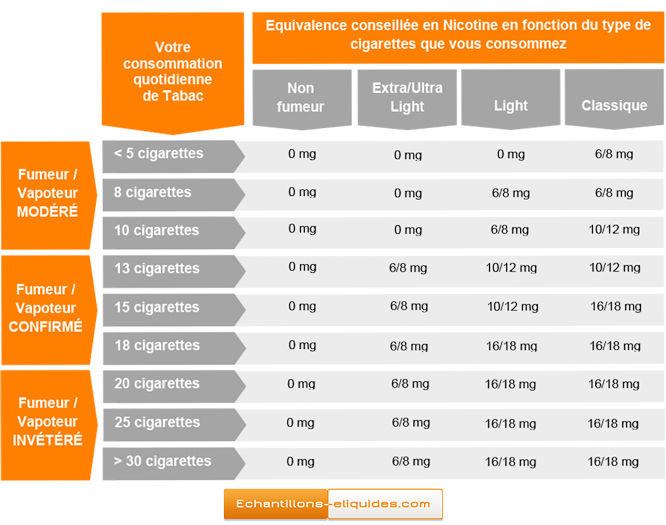 Comment choisir votre dosage en nicotine pour les e-liquides ?