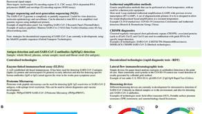 The COVID-19 Diagnostic Technology Landscape: Efficient Data Sharing Drives Diagnostic Development