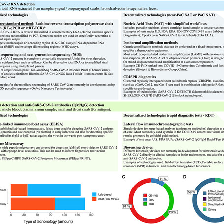 The COVID-19 Diagnostic Technology Landscape: Efficient Data Sharing Drives Diagnostic Development