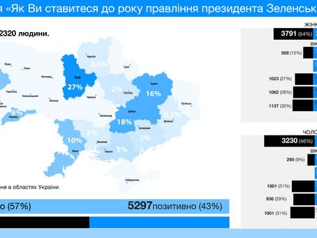 Чи задоволені ви результатами першого року правління президента Володимира Зеленського?
