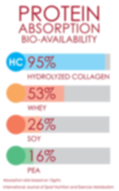 CUP-O Protein Bio-availability Chart