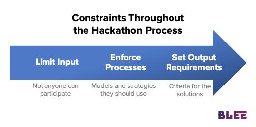 Limit input, enforce processes, set output requirements