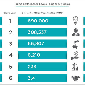 Increase Revenue with Six Sigma