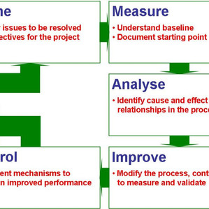 Very simplified purposes of Six Sigma DMAIC Methodology.