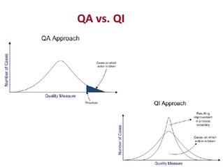 QA vs QI