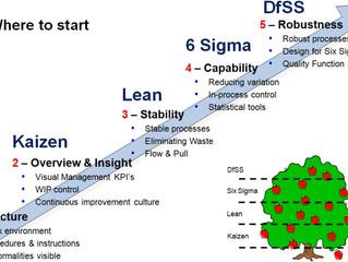 Improvement Roadmap