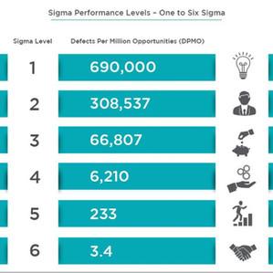 Sigma Performance Levels