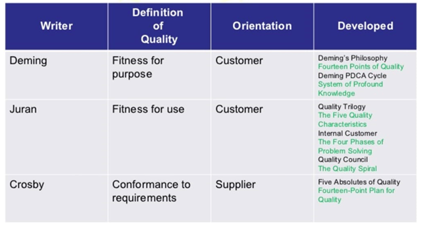 """The three main philosophies of Quality. """"Managing Business"""""""