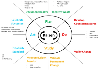 Kaizen- Continuous Improvement Model