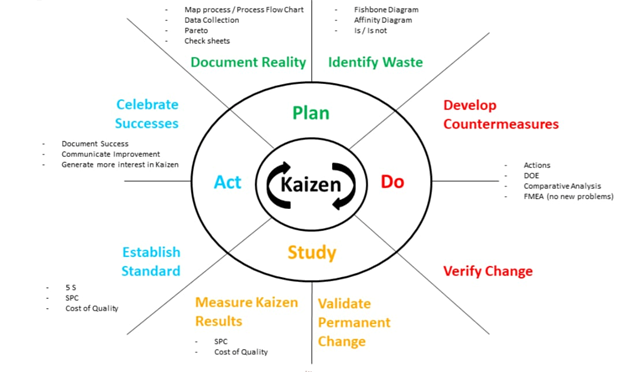 Kaizen- Continuous Improvement Model