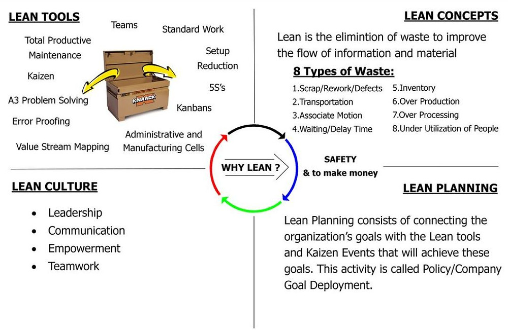 Main 4 Components of Lean