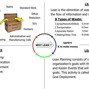 The Main 4 Components of Lean.