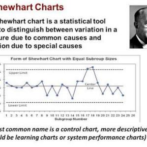 ShewHart Chart
