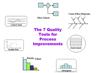 SEVEN Basic Quality Tools
