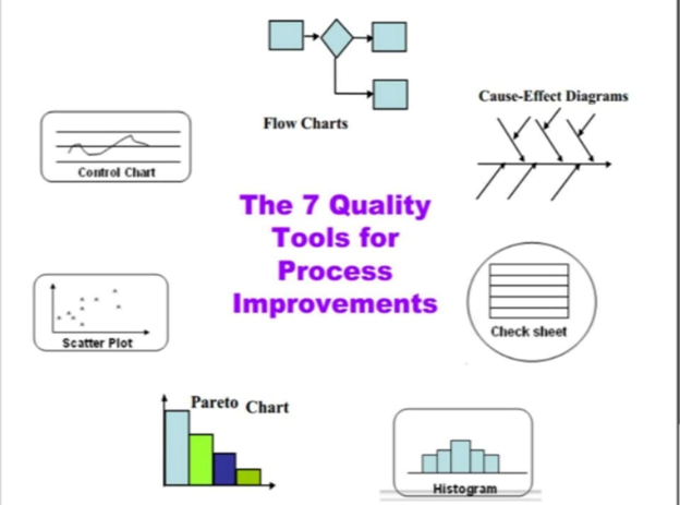 Use any of them or all can help you anyway; they're the SEVEN Basic Quality Tools for Process Improvement.