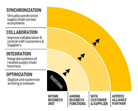 Supply Chain 4.0.jpg