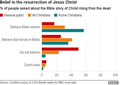 The Resurrection re-told for Christian sceptics