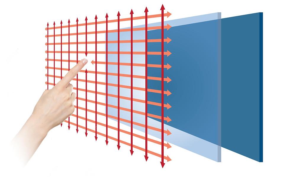 Інфрачервоні сенсорні екрани