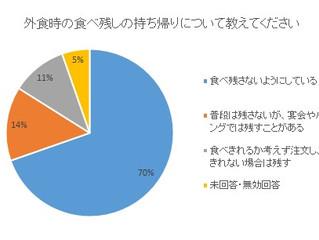 2016年度アンケート調査の集計が完了しました。