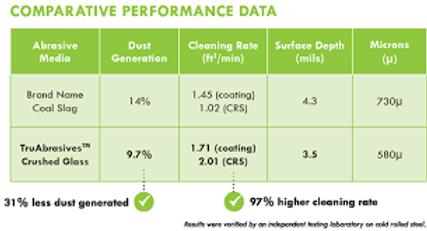 Tru Abrasive Comparison Data.png