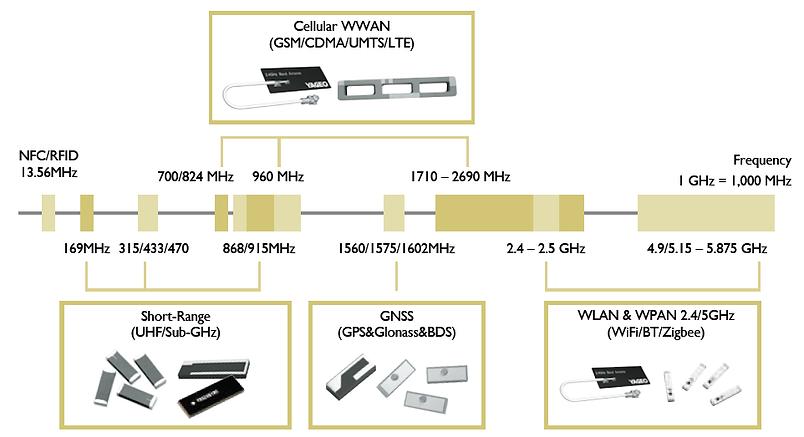 YAGEO chip antenna 1.png