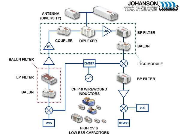 Johanson product lines 2.png