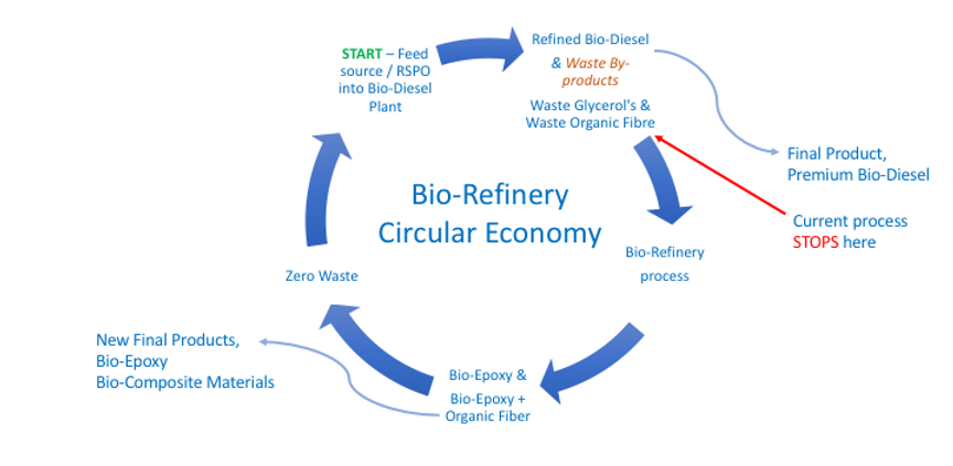 Circular Economy Flow Chart_RSPO.png