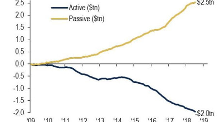 Automatic Bid: Flows from Active to Passive