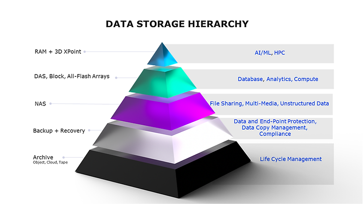Data Storage Preso V1.3 (Single Pryramid