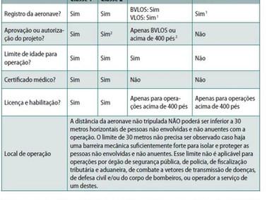Publicada Pela ANAC a Regulamentação do Uso de Drones no Brasil