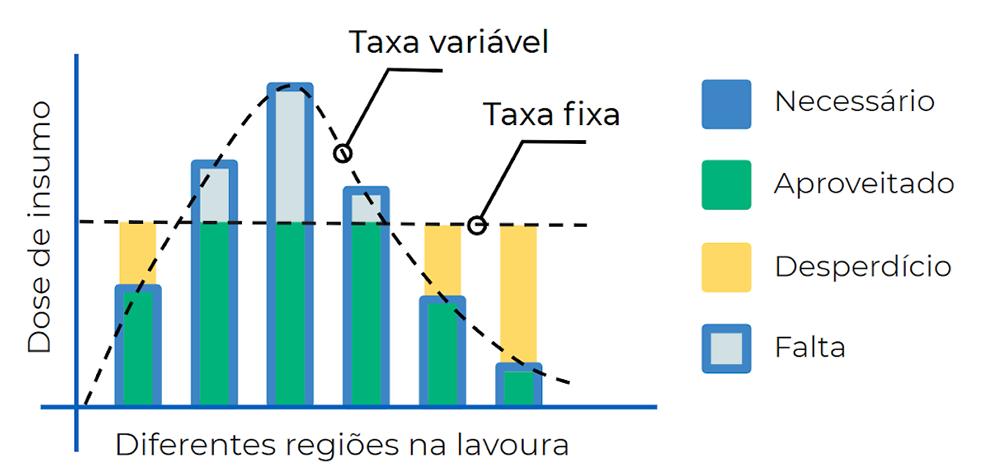 Gráfico de barras mostrando comparação do aproveitamento de insumo para adubação em taxa fixa e variável
