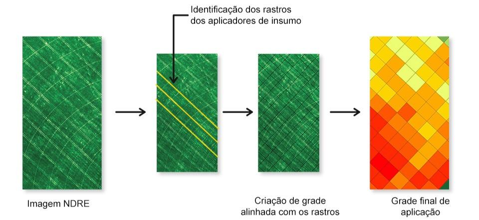 Infográfico com imagens de mapas de NDRE e gride de aplicação de insumos em taxa variável