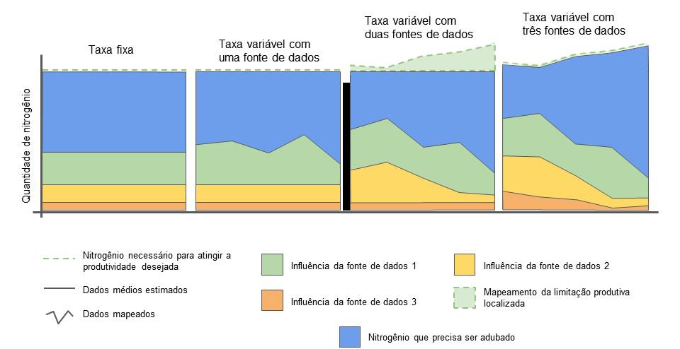 Infográfico representando a influência do número de fontes de dados na recomendação de nitrogênio em taxa variável