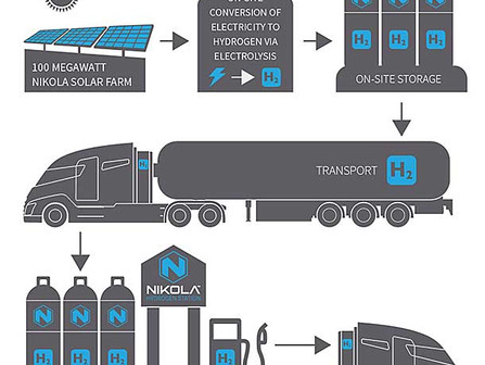 Nikola's Head of Fuel Cell Development Leaves