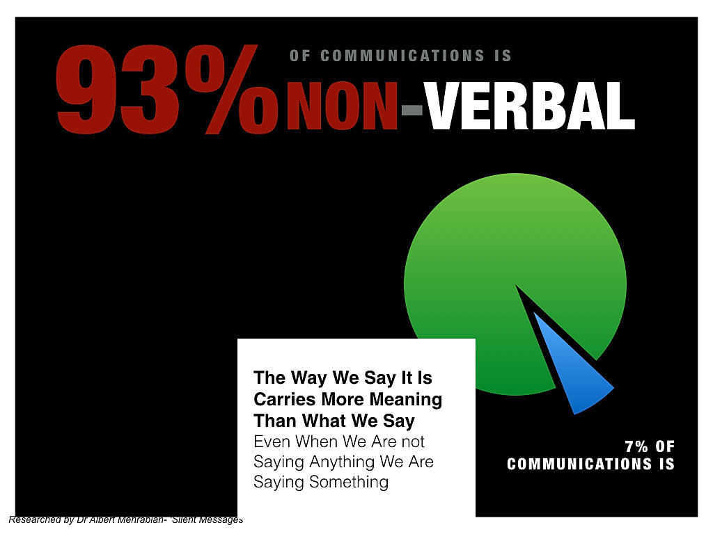 presentations academy empower your presentations verbal non verbal 93% of communications is non verbal