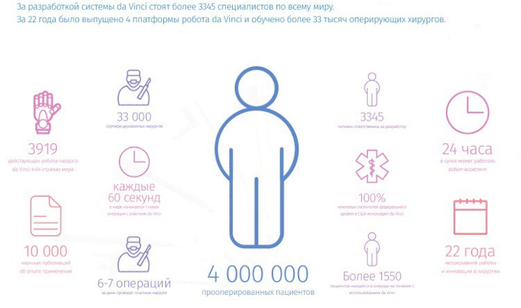 Мировая статистика Da Vinci