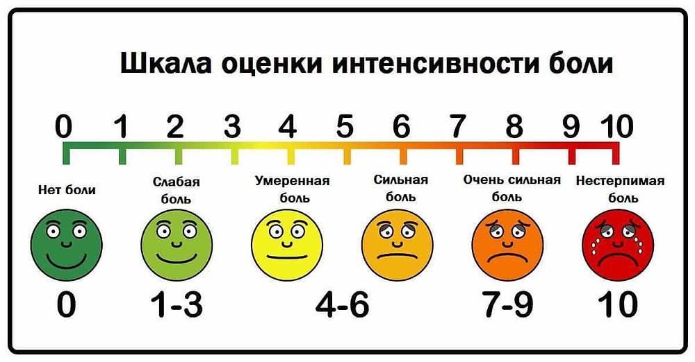 Вербальная описательная шкала оценки боли (ВАШ)