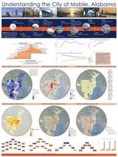Understanding the City of Mobile