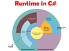 What is CLR and Its Execution in C#