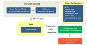 Observer APIs in JavaScript —Part I