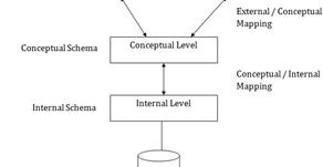 Three Schema Architecture of DBMS