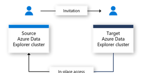 Share big data at scale with Azure Data Share in-place sharing for Azure Data Explorer
