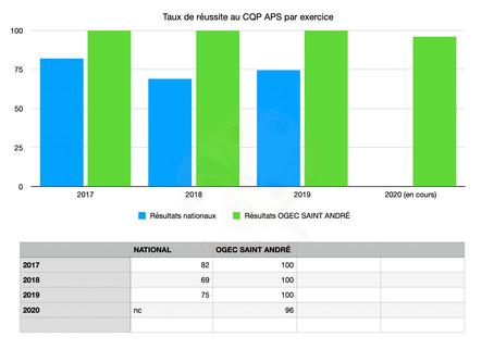 Chiffres nationaux CQP APS