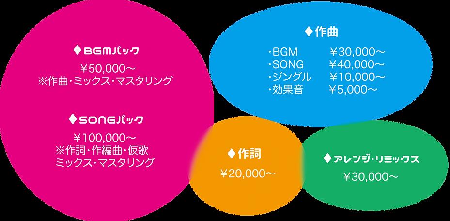 BGMパック SONGパック 作曲 作詞 アレンジ・リミックス