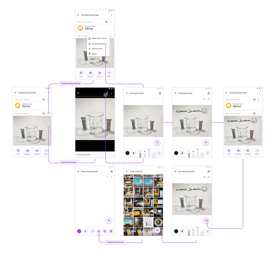 Annotating Image Flow Overview.png