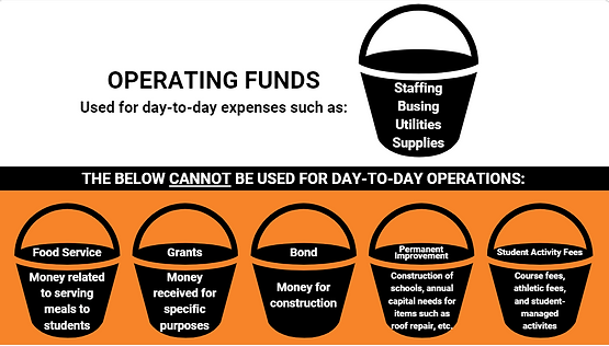 operating funds.PNG